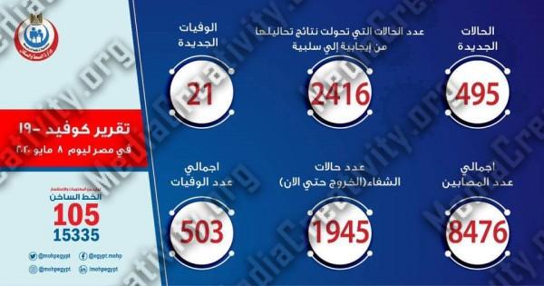 إرتفاع أعداد المصابين بفيروس كورونا فى مصر ليتم تسجل 495 حالة إصابة اليوم الجمعة